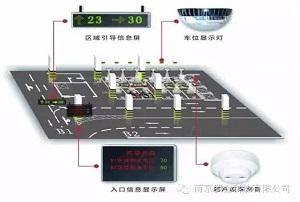 基于磁场感应的无线车位感知系统