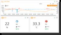 IoT 云服务 & Cloud Platform